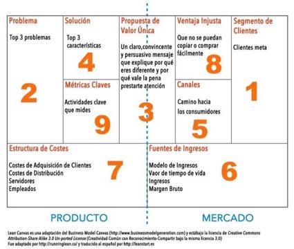 Organizar Eventos en Madrid
